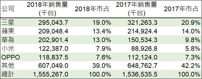 資料來源:,鉅亨網製表