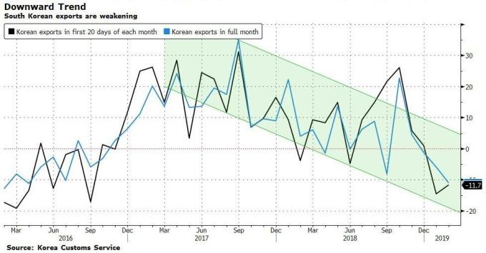 南韓出口減少趨勢(圖表取自Zero Hedge)