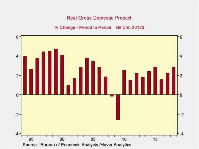 歷年美國 GDP 成長率。(圖:美國經濟分析局)