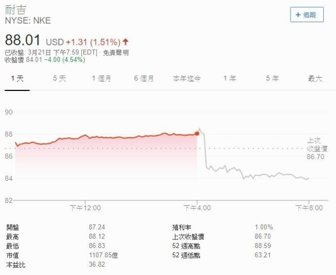 Nike股價江波圖 圖片來源:Google