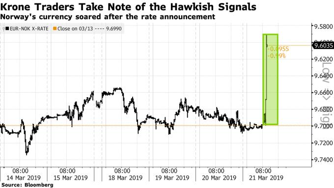 挪威克朗急漲