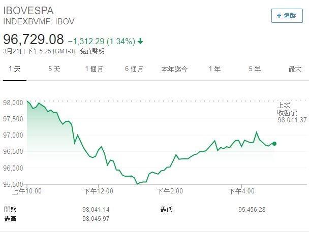 巴西股市下挫 (圖表取自 Google)