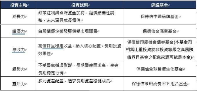 資料來源:保德信投信整理,2019/03,基金專屬警語詳見下頁。
