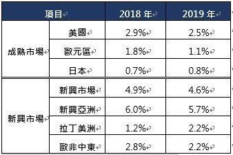 資料來源:Factset, QMA,2019/03,保德信投信整理