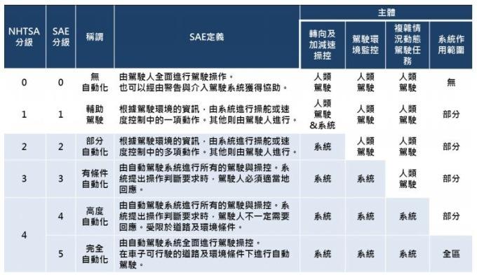 自動化駕駛分類 (圖:翻攝自財團法人車輛研究測試中心官網)