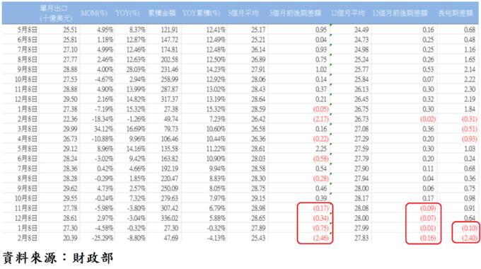表、台灣各月出口統計表