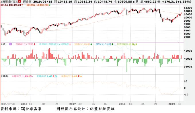 圖、台股周K線與年線(52周均線)乖離率走勢對照圖