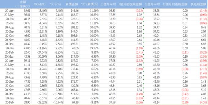 資料來源:經濟部統計處 / 資料來源:經濟部統計處