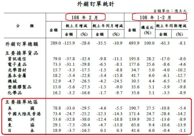 表、台灣對主要國家或地區外銷接單統計表 / 資料來源:經濟部統計處