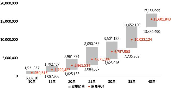 資料來源:「鉅亨買基金」整理,採60%權重的MSCI世界與40%權重的美銀美林美國政府債券指數;資料期間:1973-2019。此資料僅為歷史數據模擬回測,不為未來投資獲利之保證,在不同指數走勢、比重與期間下,可能得到不同數據結果。