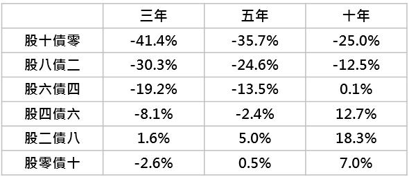 資料來源:「鉅亨買基金」整理,採MSCI世界與美銀美林美國政府債券指數;資料期間:1973-2019。此資料僅為歷史數據模擬回測,不為未來投資獲利之保證,在不同指數走勢、比重與期間下,可能得到不同數據結果。