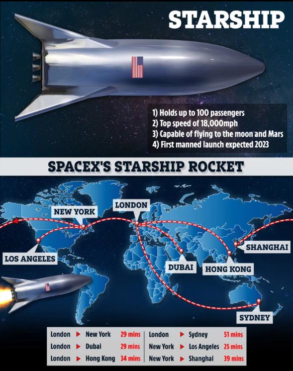 SpaceX2k7火箭旅行規劃(圖:)