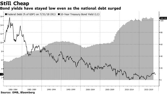 美債規模擴大,但殖利率仍走低(圖表取自彭博)