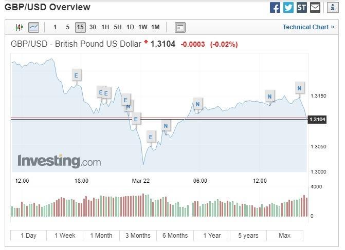 英鎊兌美元微幅下跌。(圖:翻攝自Investing.com)