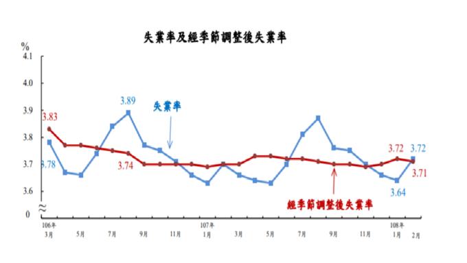 近來台灣失業率變動圖。(圖:主計總處提供)