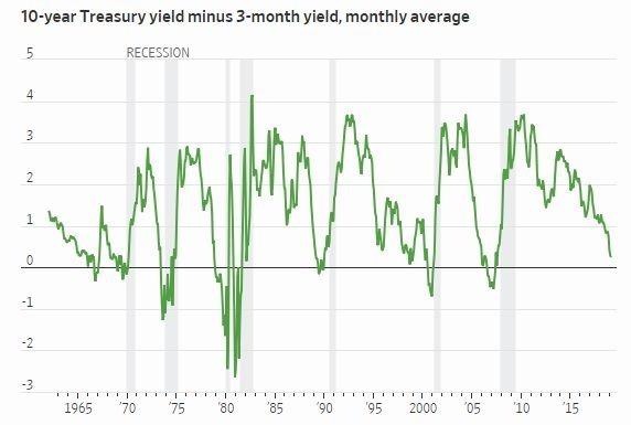 10年期美債殖利率與3個月期利差 資料來源:Fred