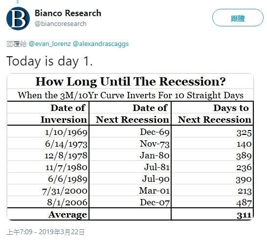 平均300多天後才出現衰退(圖取自推特)