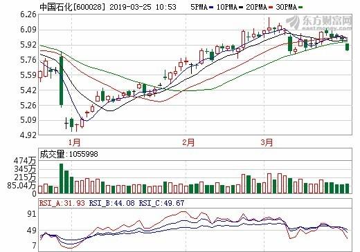 圖:東方財富網,中石化日線