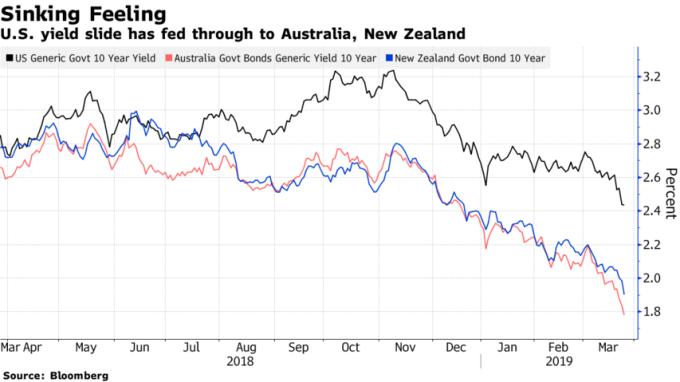 美國、澳洲、紐西蘭公債殖利率相繼走低。(來源:Bloomberg)
