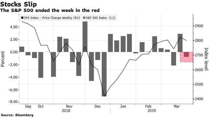 上週五美股收跌。(圖:翻攝自彭博)