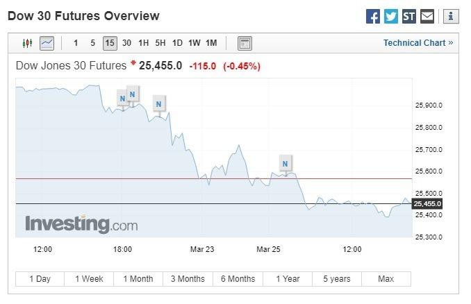 道瓊期指走跌。(圖:翻攝自Investing.com)