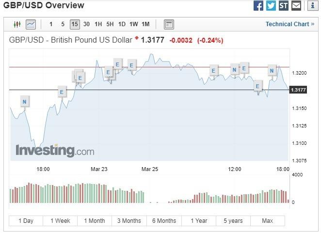 英鎊兌美元下跌。(圖:翻攝自Investing.com)