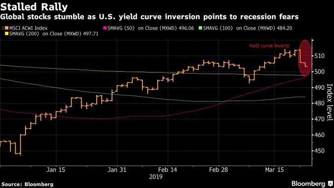 美債殖利率曲線倒掛,引發股市震盪。(圖:翻攝自彭博)