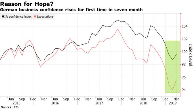 3 月商業景氣指數終止連跌走勢。(圖:翻攝自彭博)