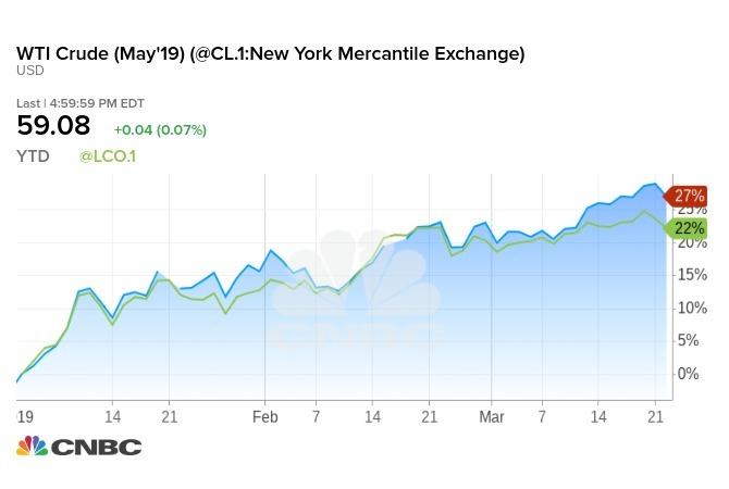 WT原油(藍)、Brent原油(綠)今年迄今價格走勢