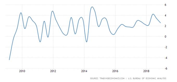 美國GDP成長率走勢圖 圖片來源:tradingeconomics.com