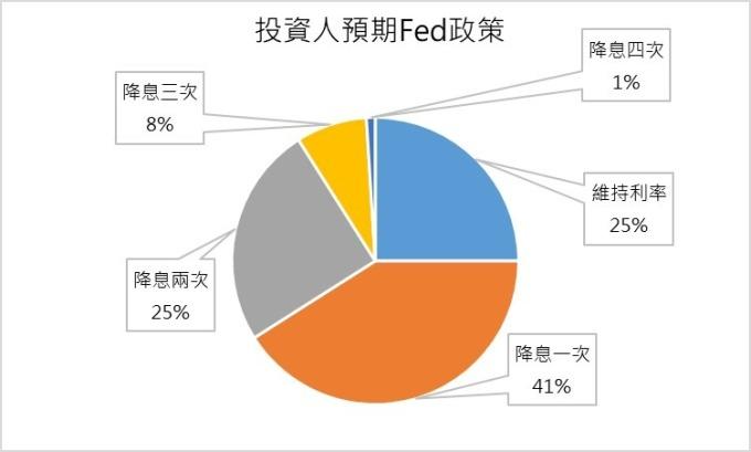 資料來源: CME Group's federal funds futures