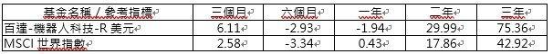 資料來源:晨星,美元計價統計至 2019/2/28;單位:%