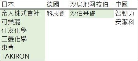 圖:鉅亨網彙整