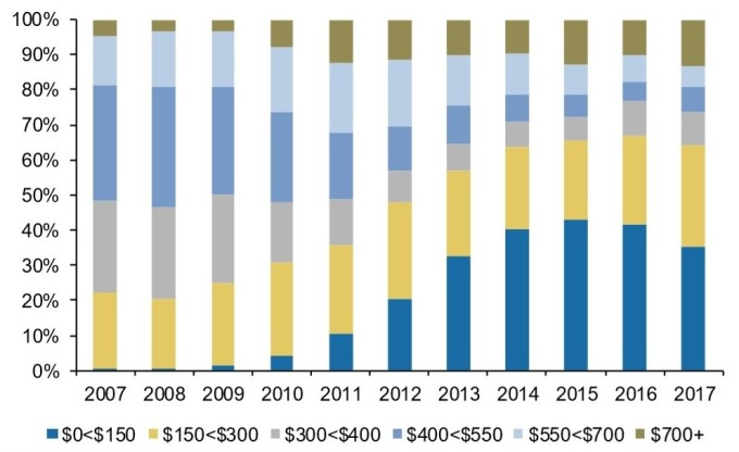 圖:廣發證券,全球智慧手機各價位市占率