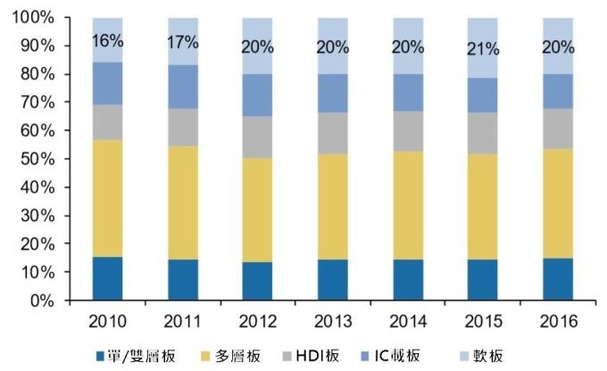 資料來源:Prismark,軟板比重有增加的趨勢
