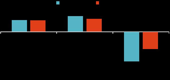 資料來源:「鉅亨買基金」整理,1988/12 – 2018/12。指數採標普500總報酬指數,及美銀美林美國政府債券指數,再平衡機制於每年年底調整回50/50的比例。此資料僅為歷史數據模擬回測,不為未來投資獲利之保證,在不同指數走勢、比重與期間下,可能得到不同數據結果。