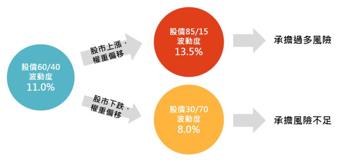 資料來源:「鉅亨買基金」整理,2019/3/22,以股票波動度15%,債券波動度5%計算。