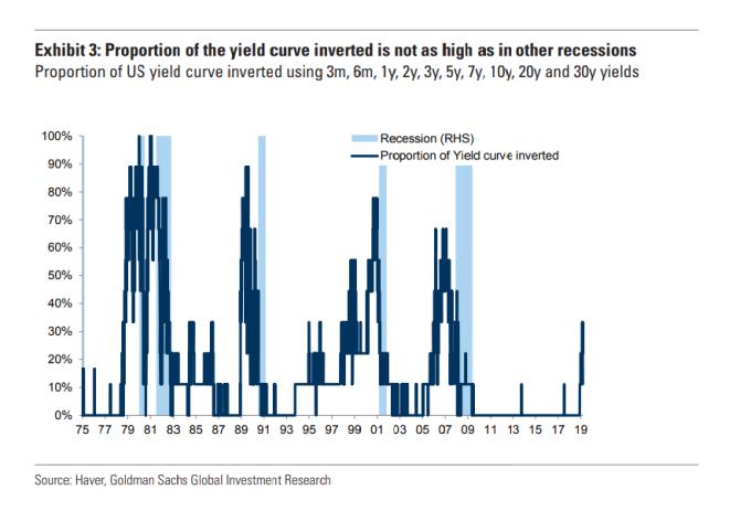 美債殖利率曲線倒掛,常被視為經濟衰退的前兆。(圖:翻攝自彭博)