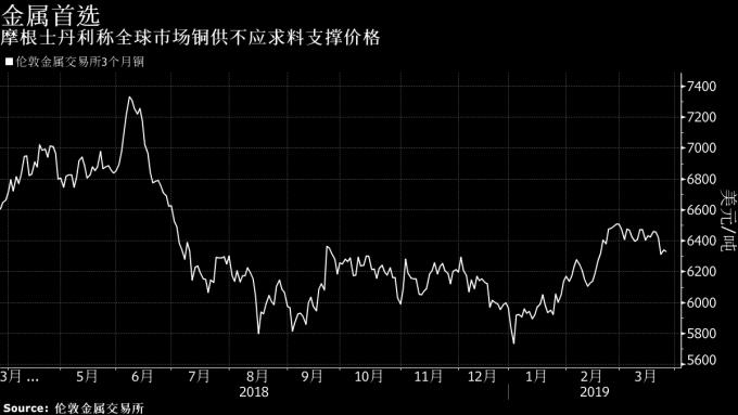 LME 3月期銅價格走勢圖 圖片來源:Bloomberg
