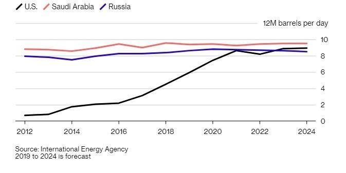 美國石油出口量可望超越俄羅斯。(圖:翻攝自彭博)