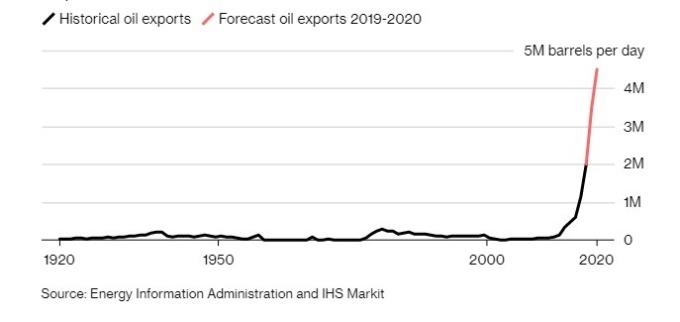 美國石油出口量續增。(圖:翻攝自彭博)
