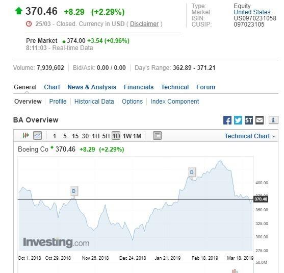 週一波音股價收漲。(圖:翻攝自 Investing.com)