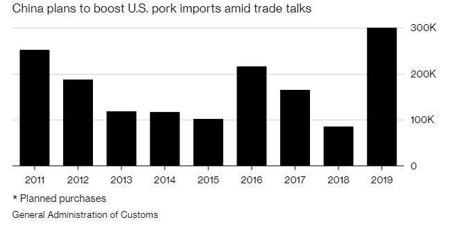 據傳中國有意加碼購買美國豬肉。(圖:翻攝自彭博)