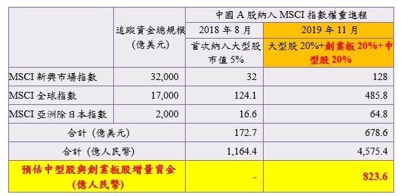 資料來源:MSCI、中信建投證券、富邦投信整理;資料日期:2018.08~2019.11(預估)