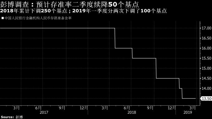 中國人行存款準備金率 圖片來源:Bloomberg