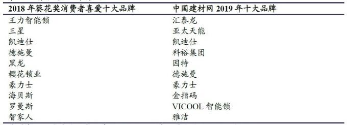 資料來源:興業證券,中國智慧門鎖品牌評選