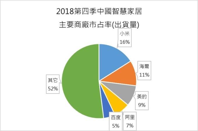 資料來源:IDC,鉅亨網製圖