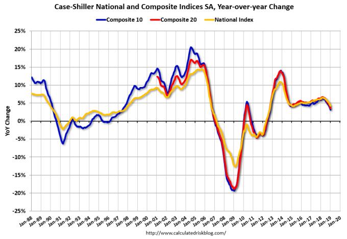 標普席勒房價指數年增率 圖片來源:calculatedriskblog