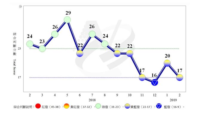 2月景氣對策信號綜合判斷分數為17分,較上月減少3分。(圖:國發會提供)