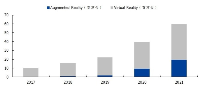 圖: 國盛證券,IDC 預估 2018 年全球 AR/VR 裝置出貨逾 1200 萬台,2020 年將成長至 4000 萬台。